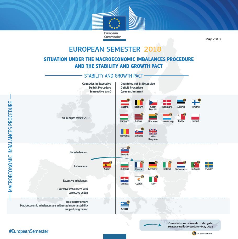 semestre europeu